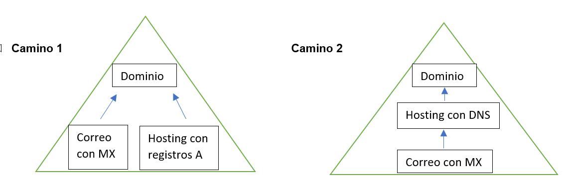 Cómo conectar el dominio con el correo corporativo y hosting